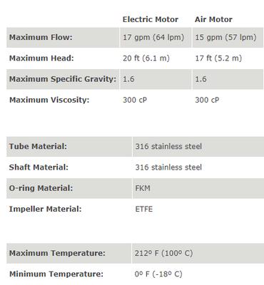 EF Serisi Varil Pompa S2 Elektirkli Motor 64 Lt./Dk.